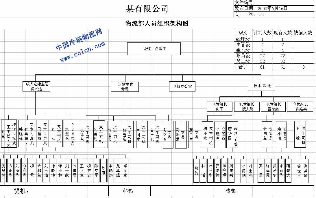 物流部人员组织架构图